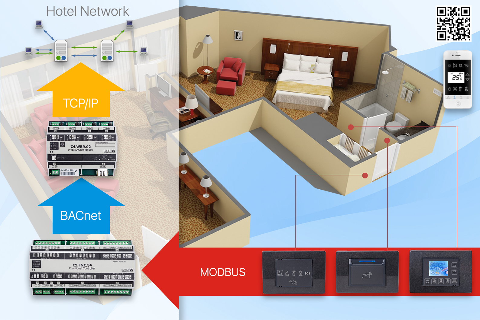 Communication Smart Hotel Control And Home Automation