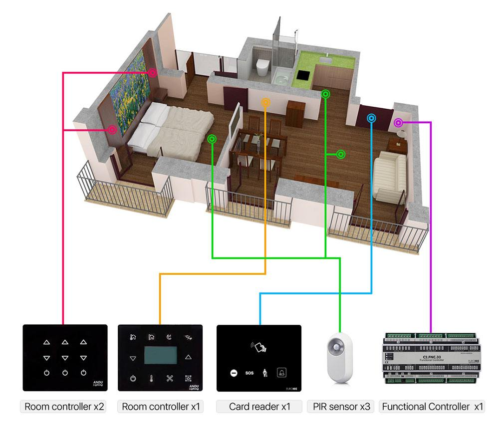 Smart Hotel Control - Examples of Topology