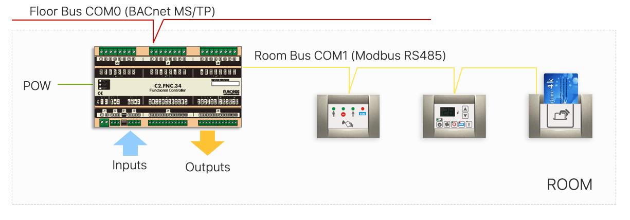 Smart Hotel Control - Communication