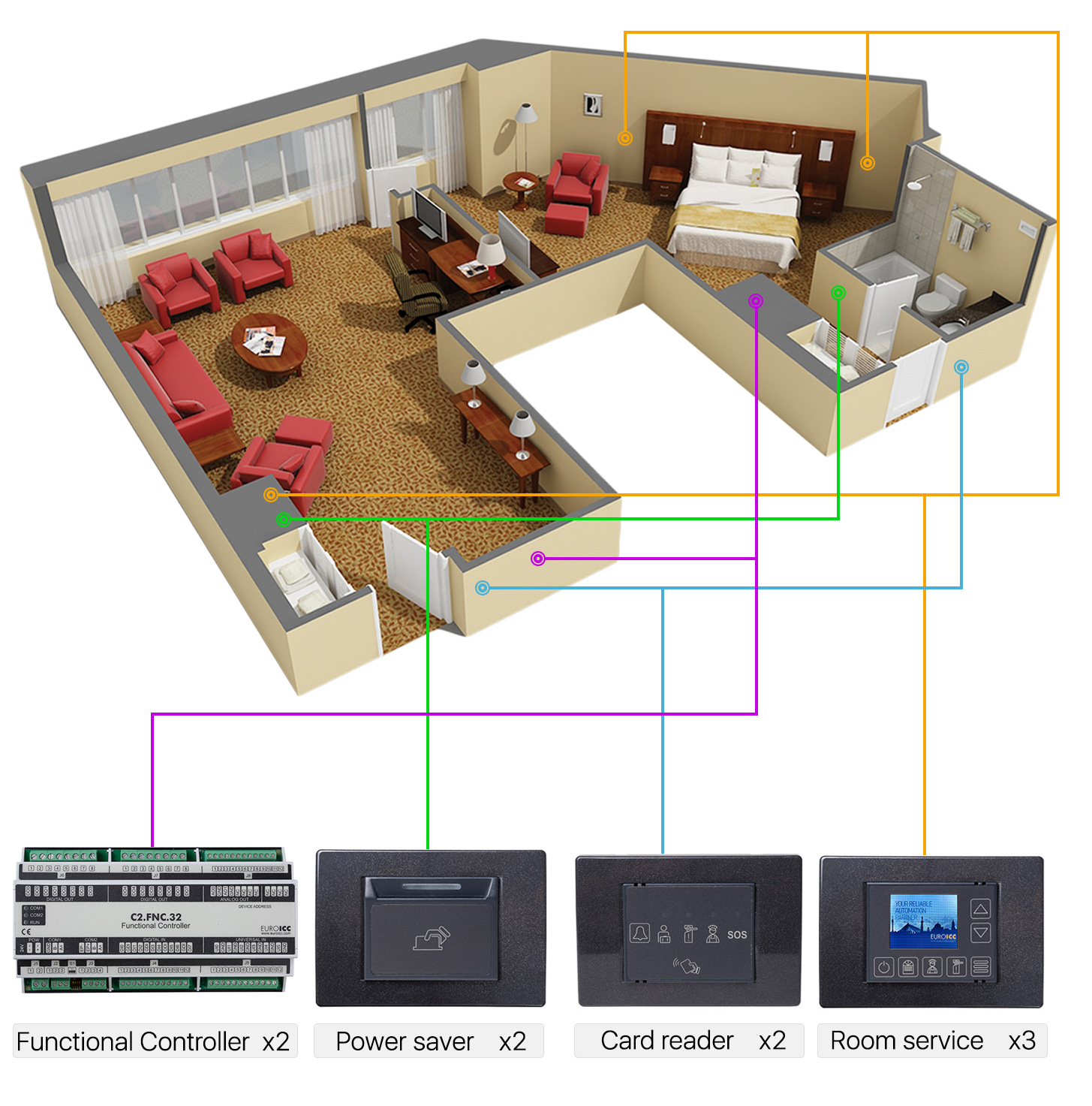 Smart Hotel Control examples of topology